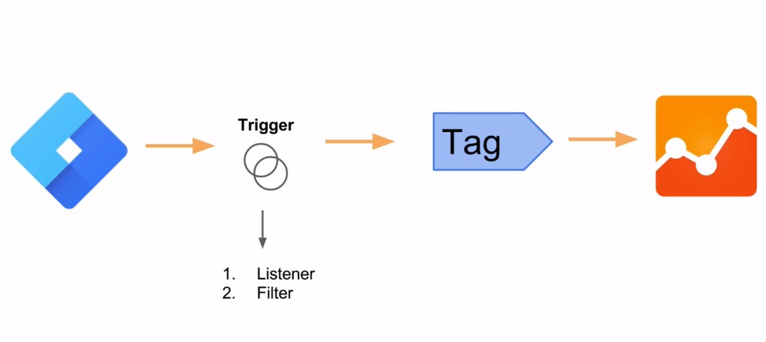 GTM Triggers Diagram